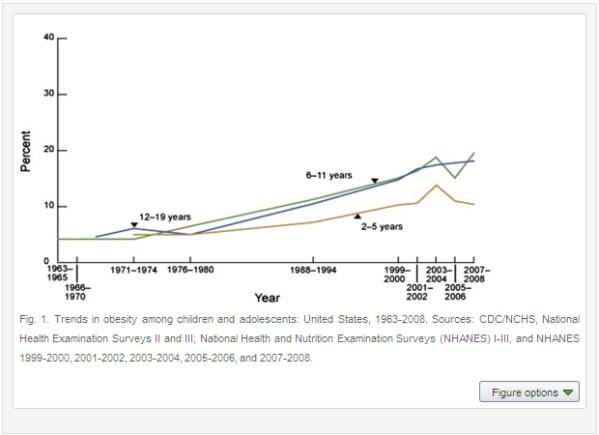 NHANES Childhood Obesity Chart