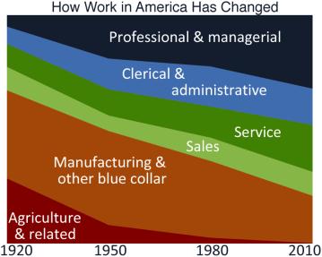 Work in America