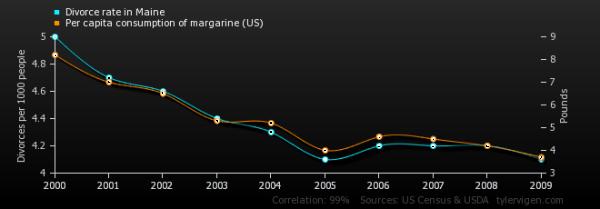 Less divorce, less margarine?