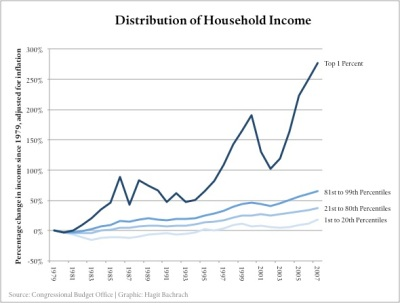Income inequality2