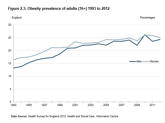 UK Obesity Rates