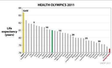 Health Olympics