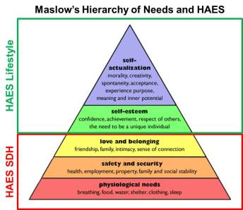 Maslow and HAES